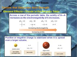 Factors that Determine Acid Strength Anything that stabilizes a ...