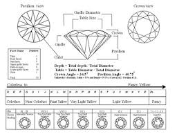 Pin By Peter Chen On Gemstones Diamond Chart Types Of