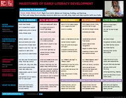 Literacy Milestones Chart Parent Resources Reach Out Read