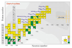 Chart Of Nuclides Poster Memorable The Chart Of The Nuclides 2019