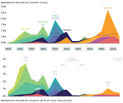 Animation Visualizing Two Centuries Of U S Immigration