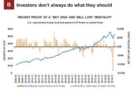 Russell 3000 Index Fund Chart Preventing Behavioral Mistakes May Be Your Greatest Value