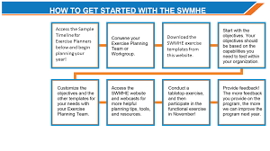 Swmhe Getting Started