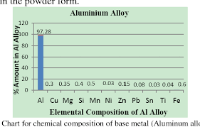 Aluminum Alloy Composition Chart Figure 1 From Experimental Study On Aluminium Based Alloys