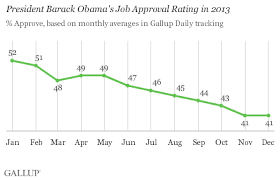 Obamas Job Approval Declined Steadily Throughout 2013