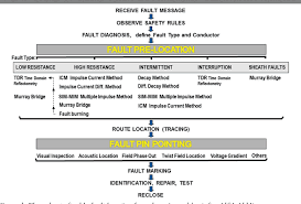 Cable Identification Chart Figure 1 From Diagnosis And Location Of Faults In Submarine