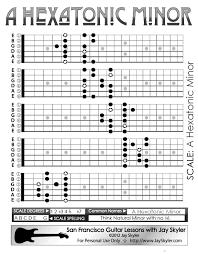 Hexatonic Minor Scale Guitar Patterns Fretboard Chart Key