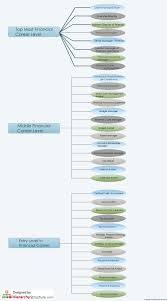 Accounting Career Progression Chart Financial Career Hierarchy Chart Hierarchystructure Com