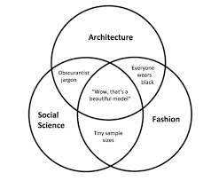 Venn Diagram Model