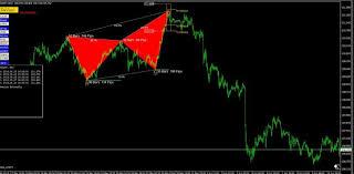 Forex Chart Pattern Indicator Free Download Download Forex Harmonic Price Pattern Indicator Mt4 Free