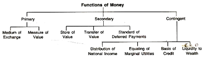 essay on money meaning functions and role role of money