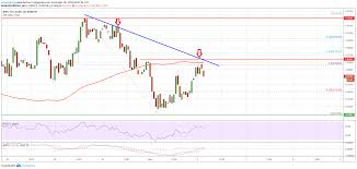 Ripple Xrp Price Remains Supported For More Upsides Newsbtc