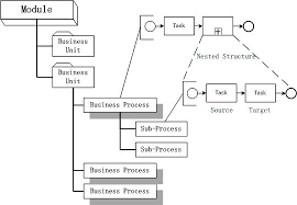 Hierarchy Chart Of Business And Figure 3 The Tree Structure