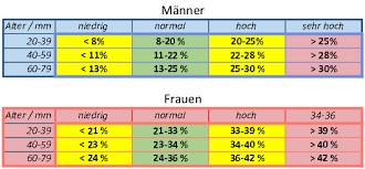 Körperfettanteil sportler tabelle