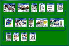 Pcb Manufacturer Standard Pcb