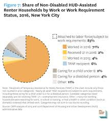 Hud Work Requirements What They Would Mean For New Yorkers