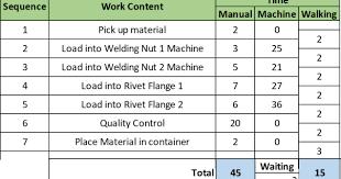 Toyota Standard Work Part 2 Standard Work Combination