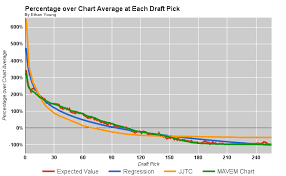 Fantasypros Trade Value Chart 35 Punctual Cbs Trade Value Chart