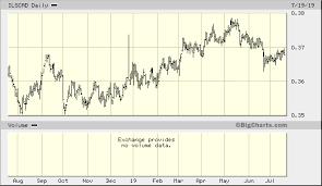 Israeli Shekel Canadian Dollar Ilscad Quick Chart Xtup
