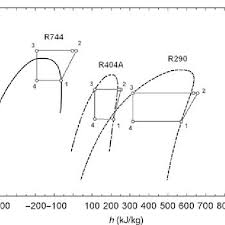 R12 Refrigerant Pressure Enthalpy Chart Pdf Pressure Enthalpy Diagram For R744 R404a And R290