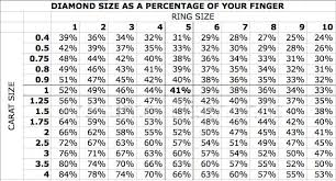 Carat Size Chart Your Gateway For Buying Selling Diamonds