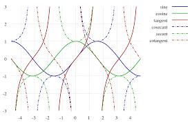 Trigonometric Functions Wikipedia Trig Chart Pdf 1200px Sinus Und