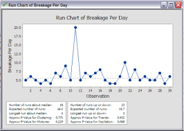 How To Create A Run Chart In Minitab Goleansixsigma Com