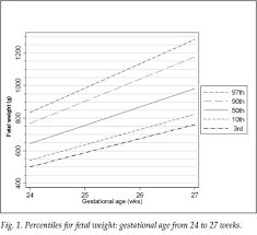 Pregnancy Percentile Chart A Centile Chart For Fetal Weight For Gestational Ages 24