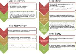 Pollen Food Allergy Chart Multiplex Crd Interpretation Flow Chart Ait Allergen