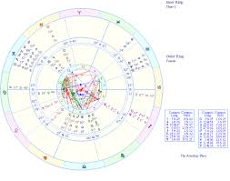 Transits Changing Fortunes Pop Quiz The Astrology Place
