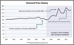 Diamond Mining Process Flow Chart Kitco Commentary