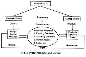 Financial Management Meaning Importance And Role