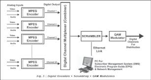 basic architecture of a digital catv headendeach multiplex output requires a separate scrambler  the cost of the scrambler can vary very widely depending on the scrambling system used