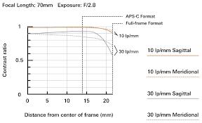 Tamron Sp 70 200mm F 2 8 Di Vc Usd G2