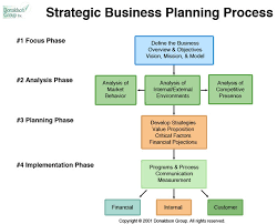 strategic plan outline template business strategic plan business plan samples