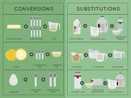 Publix Org Chart Publix Cooking Conversation Substitution Chart Cooking