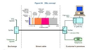 "adsl old n telephones image source telstra specification 012882 ""alteration of telstra facilities in homes and small businesses information for cabling providers"" adsl filters"