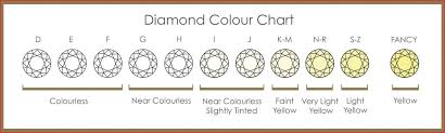 Diamond 4c Chart Diamond Color Chart 113814 Supple Diamond 4c Chart Diamond Color