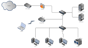 networking setting up small business network super user i was thinking of a scheme like this click to enlarge