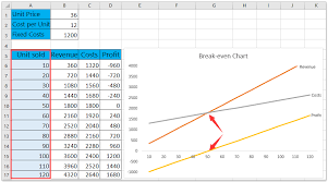 How To Do Break Even Analysis In Excel