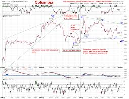 Spx Chart Phils Stock World