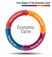 An Image Of A Four Stages Of The Economic Cycle Chart