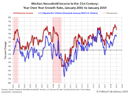 Bankruptcy Median Income Chart Median Household Income In January 2019 Seeking Alpha