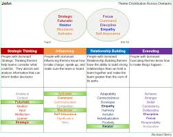 Strengthsfinder Themes Chart Strengthsfinder Themes Across Each Domain With Cascade Strengths