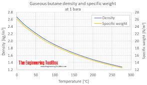 Fabric Density Chart Butane Density And Specific Weight