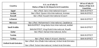 Whats Going On With The Laptop Ban And Airport Security