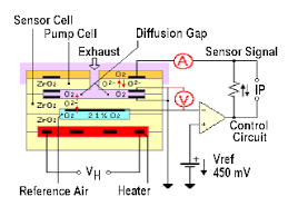 wideband o2 sensors and air fuel a f sensors wideband oxygen sensor schematic