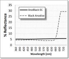 Aluminum Anodizing Black Coating Anoblack Ec Anoplate