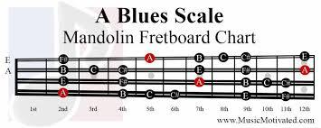 A Major Blues Scale Charts For Mandolin