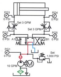 book 2 chapter 10 flow control circuits meter in flow control circuit at rest